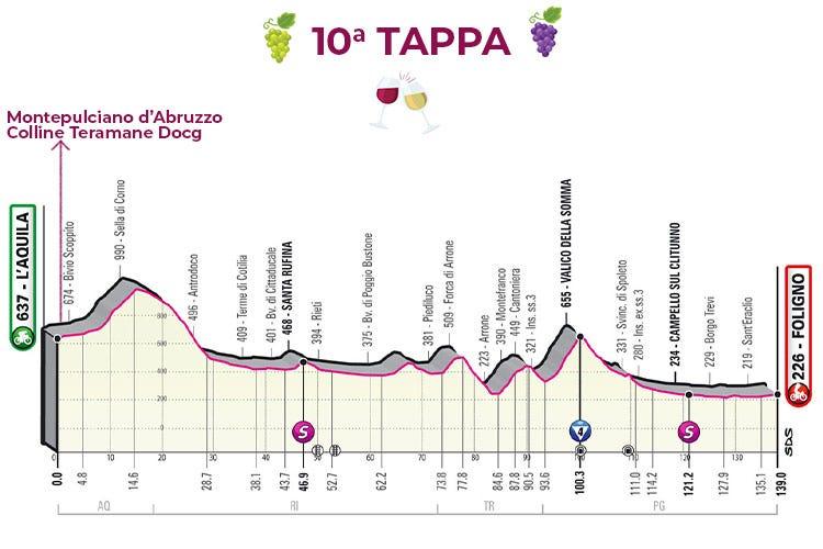 £$Giro del Vino, 10ª tappa$£. Sprint col Montepulciano d'Abruzzo