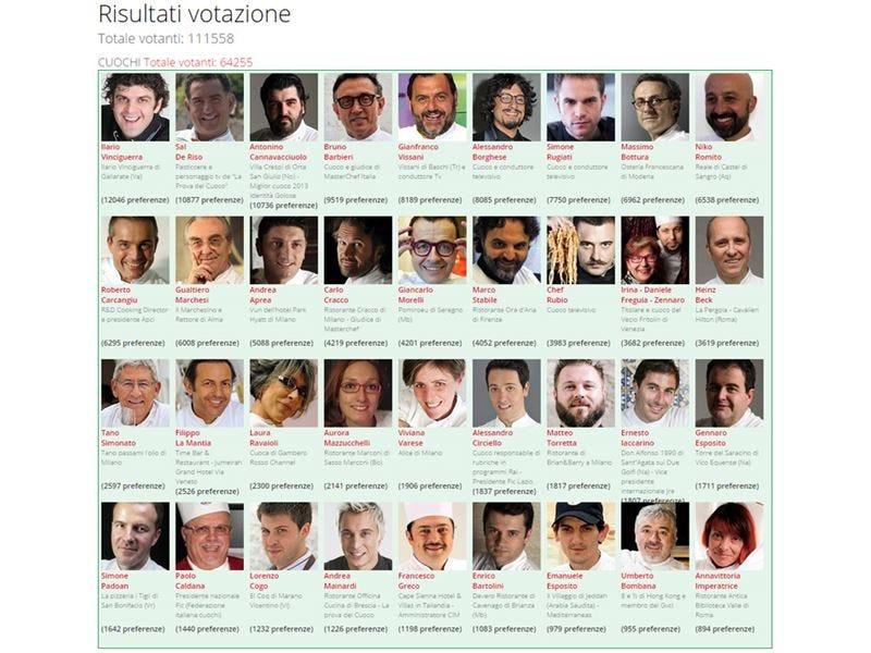 Sondaggio Personaggio dell'anno 2013