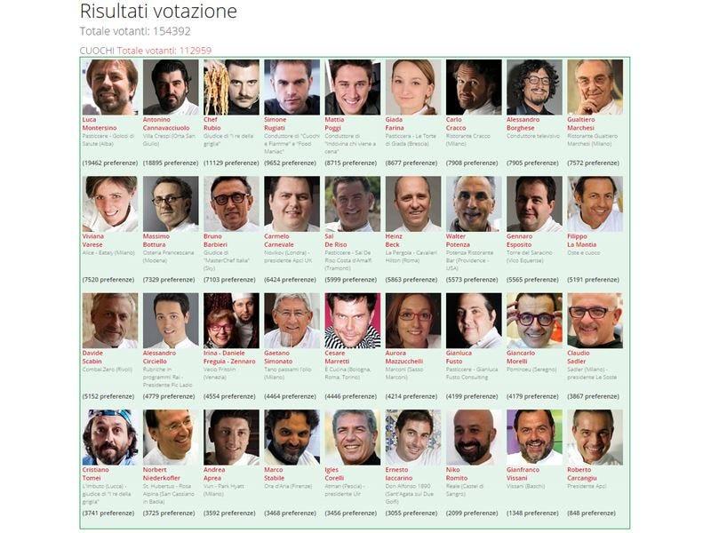 Sondaggio Personaggio dell'anno 2014