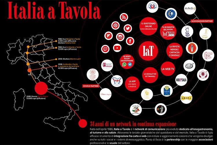 Con le news su smartphone si amplia il network Italia a Tavola