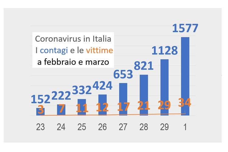 coronavirus friuli venezia giulia