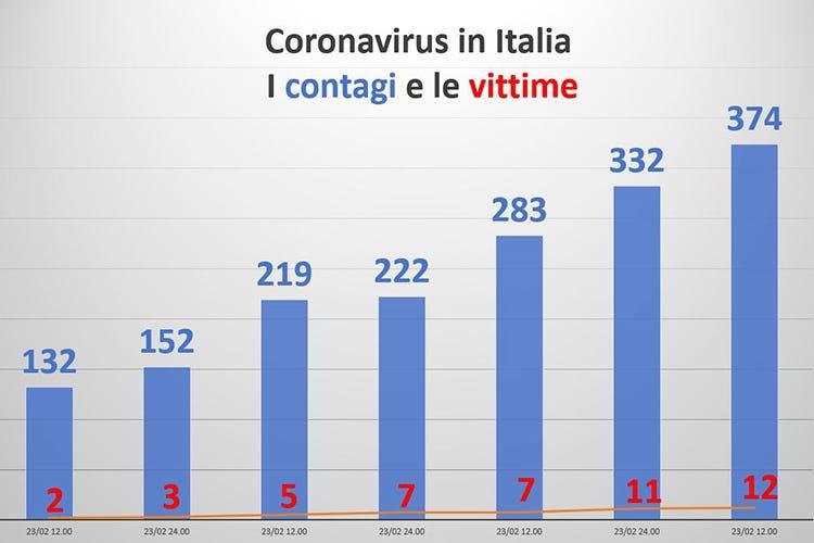 coronavirus aggiornamenti italia