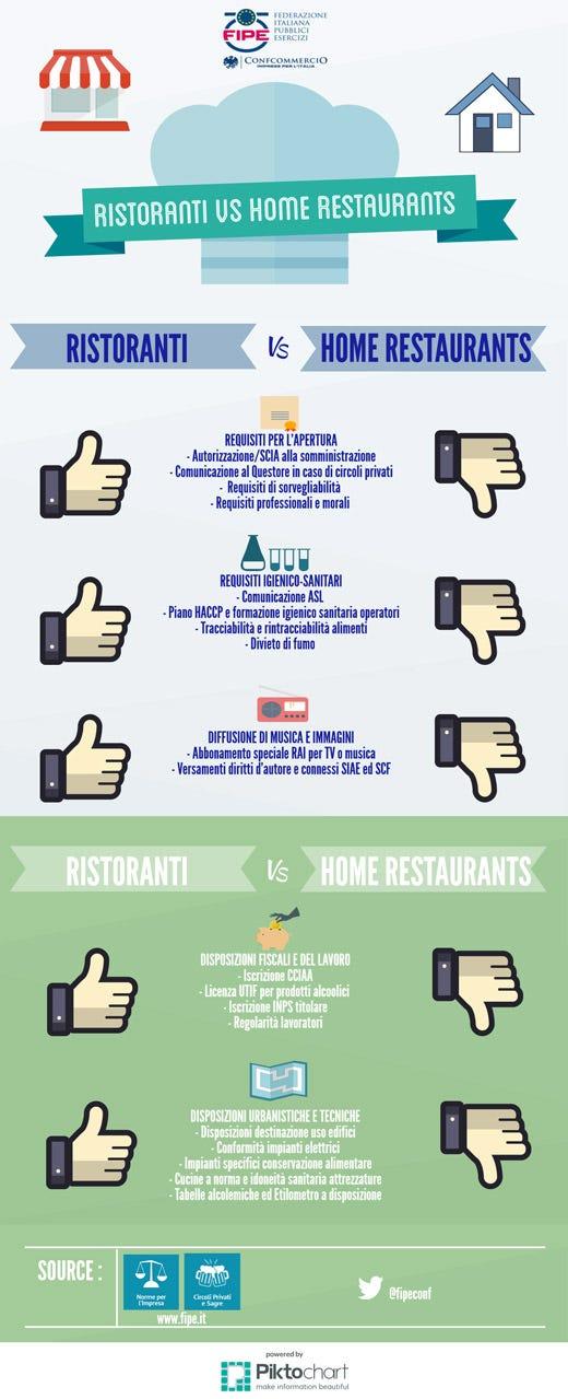 Home restaurant senza controlli fipe a rischio igiene e for Camera dei deputati roma indirizzo
