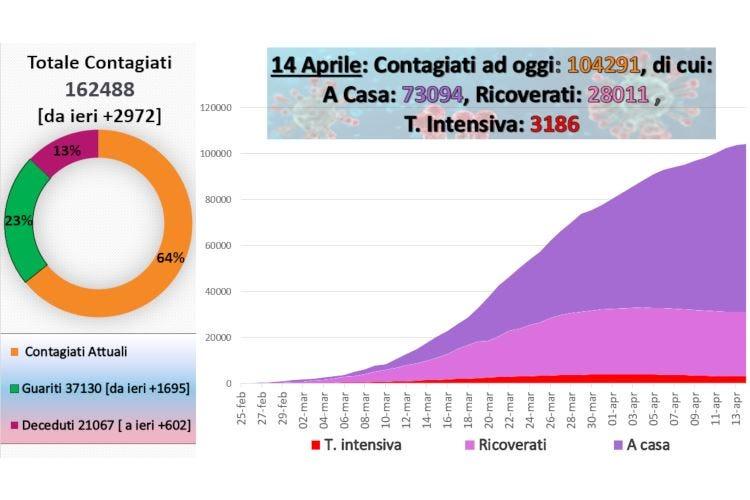 Fmi: «Pil italiano giù del 9,1%» Ancora su il numero di morti (602)