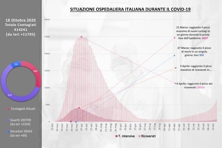 Contagi 3mila Solo In Lombardia In Campania Mancano Posti Letto Italia A Tavola