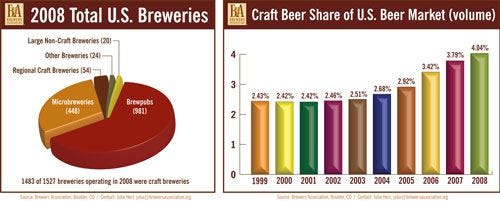 Le birre artigianali statunitensi guadagnano quota di mercato