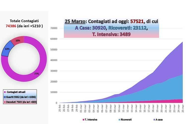 Coronavirus, un altro giorno di calo Oltre mille guariti, +683 i decessi