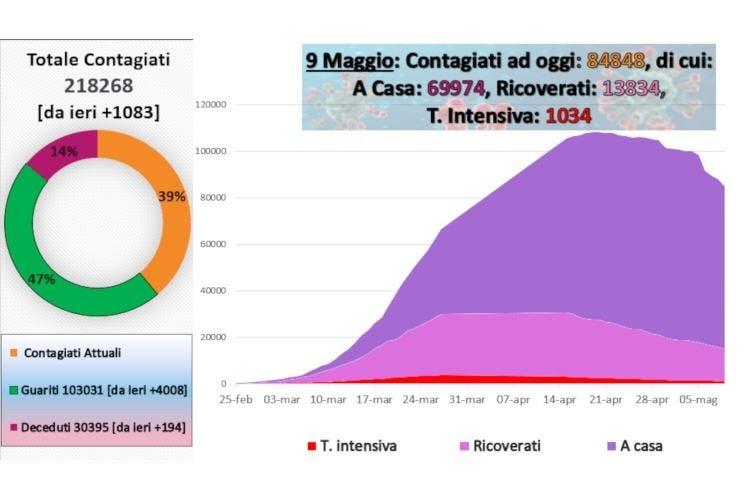 Virus, oltre 100mila guariti in Italia I sindacati a Conte: Veloci sulla Cig