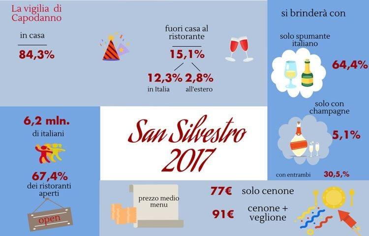 A Capodanno 6 milioni di italiani scelgono il cenone fuori casa
