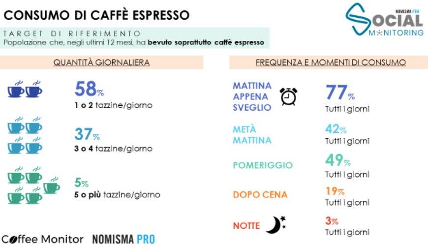 (Gli italiani non rinunciano all'espresso 260 euro di spesa pro-capite annua)