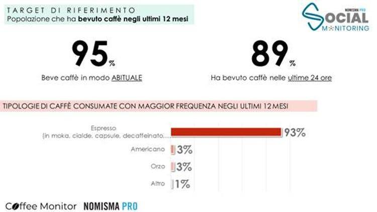 (Gli italiani non rinunciano all'espresso 260 euro di spesa pro capite annua)