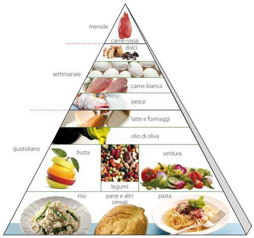 esempio di dieta mediterranea settimanale