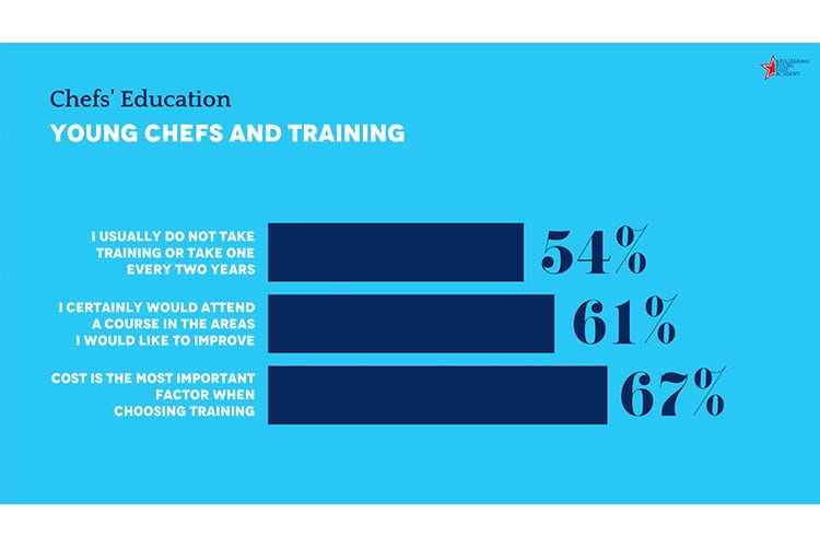 Il ruolo della formazione per i giovani chef - Giovani chef, serve più formazione Fiscalità e gestione business i temi