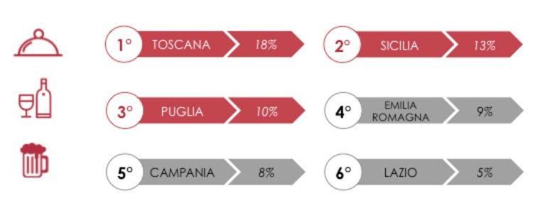 (Italiani turisti enogastronomici Il 30% sceglie la meta per cibo e vino)
