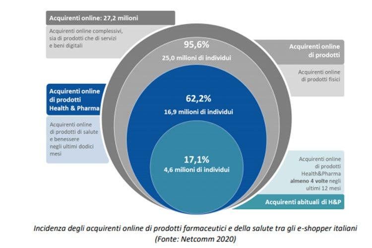 Benessere Aumentano I Click Acquisti Online Per 1 2 Miliardi Italia A Tavola